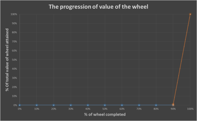Graph for blog